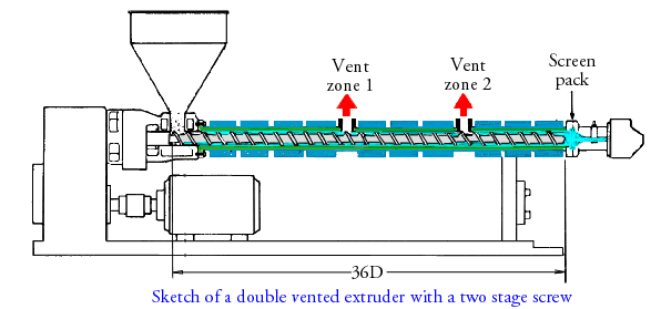 Compounding Twin Screw Extruders