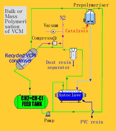 PVC chemistry and production